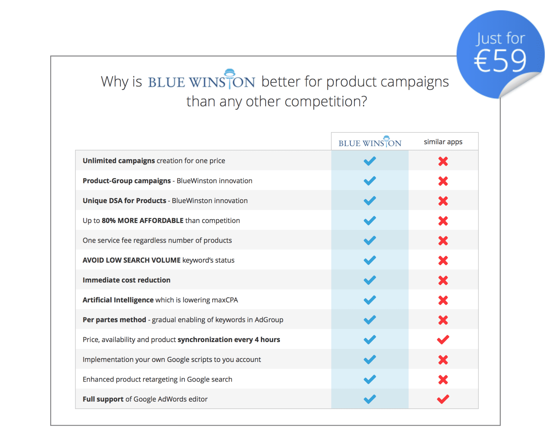 Benefits of BlueWinston.com - innovative product ads tool