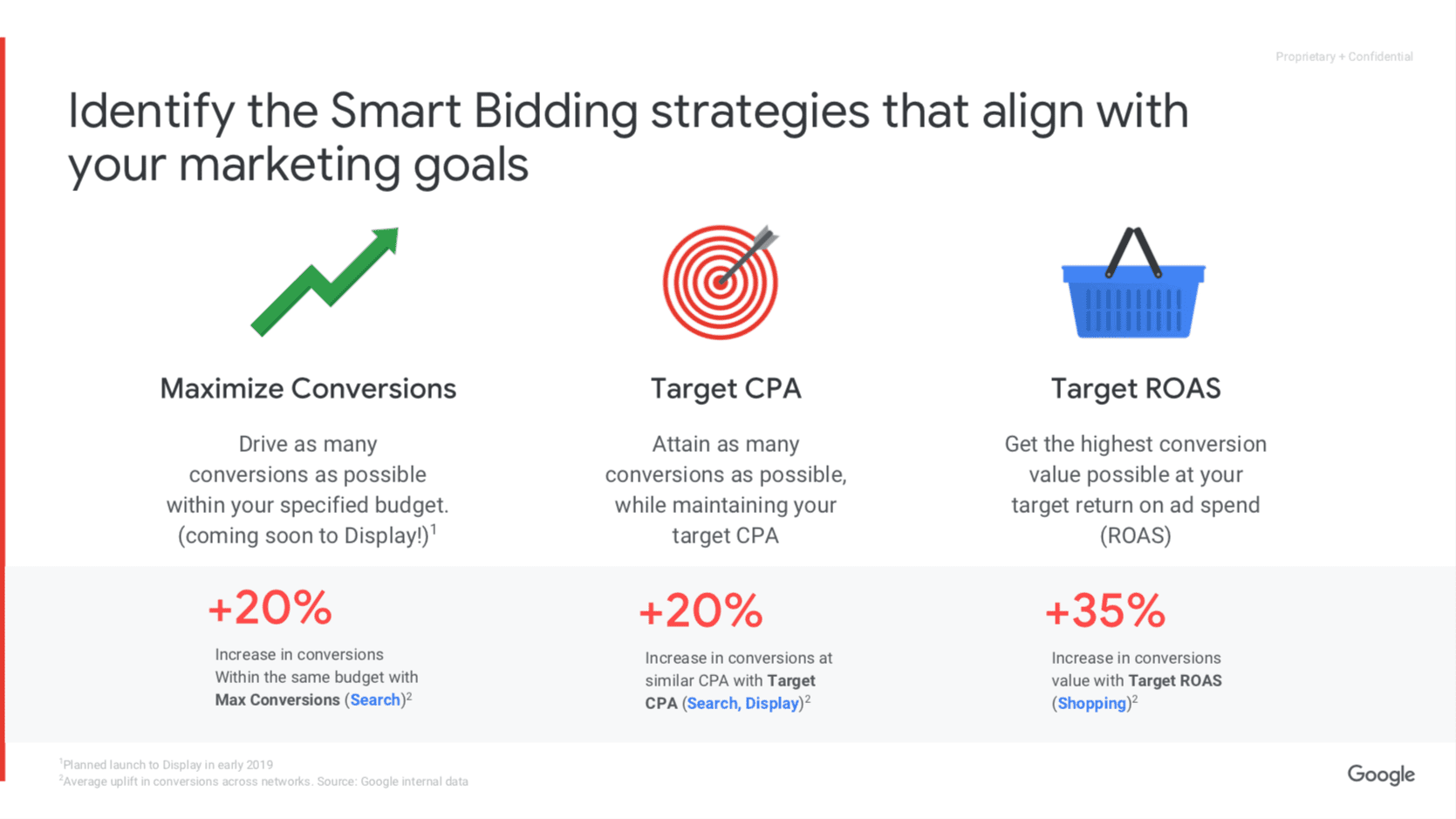Identify the smart bidding strategies for your marketing goals