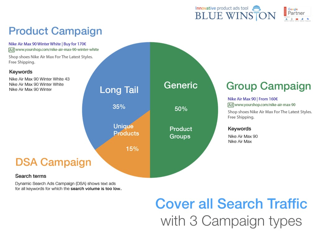Cover all product search queries thanks to BlueWinston's product campaigns on Google Search