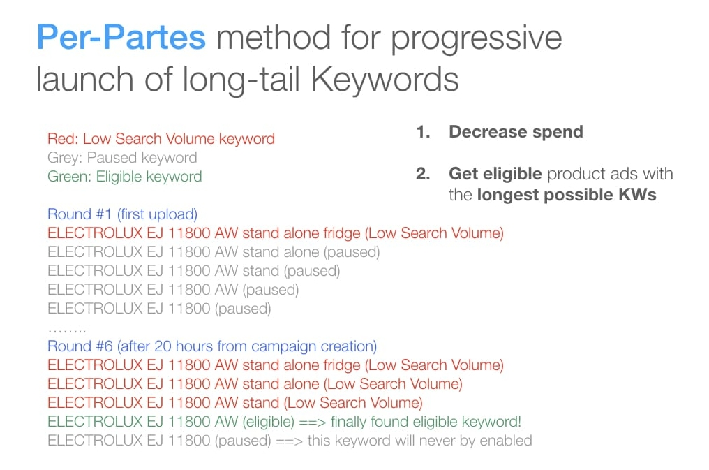 Per-Partes method for gradual release of product long-tail keywords to get much lower cost-per-acquistion