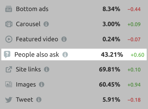 """On average, only 3% of searching people are interested in the """"Similar Queries"""" table."""