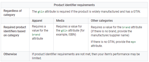 product identifier requirements